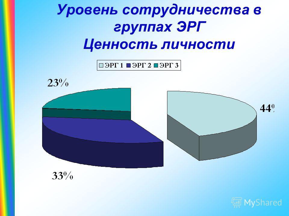 Уровень сотрудничества в группах ЭРГ Ценность личности
