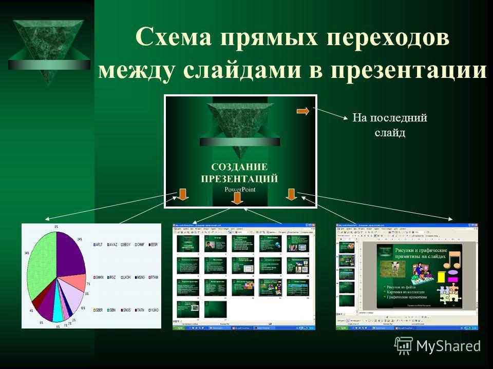 Схема прямых переходов между слайдами в презентации На последний слайд