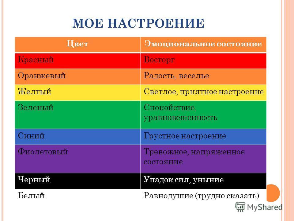 МОЕ НАСТРОЕНИЕ ЦветЭмоциональное состояние КрасныйВосторг ОранжевыйРадость, веселье ЖелтыйСветлое, приятное настроение ЗеленыйСпокойствие, уравновешенность СинийГрустное настроение ФиолетовыйТревожное, напряженное состояние ЧерныйУпадок сил, уныние Б
