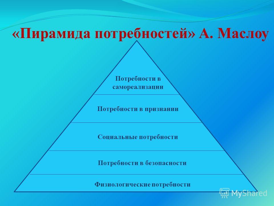 «Пирамида потребностей» А. Маслоу Физиологические потребности Потребности в безопасности Социальные потребности Потребности в признании Потребности в самореализации