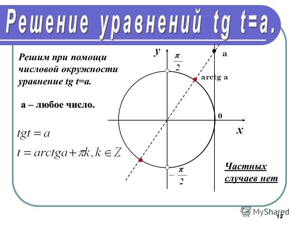 12 Решим при помощи числовой окружности уравнение tg t=a. arctg a а a – любое число. Частных случаев нет