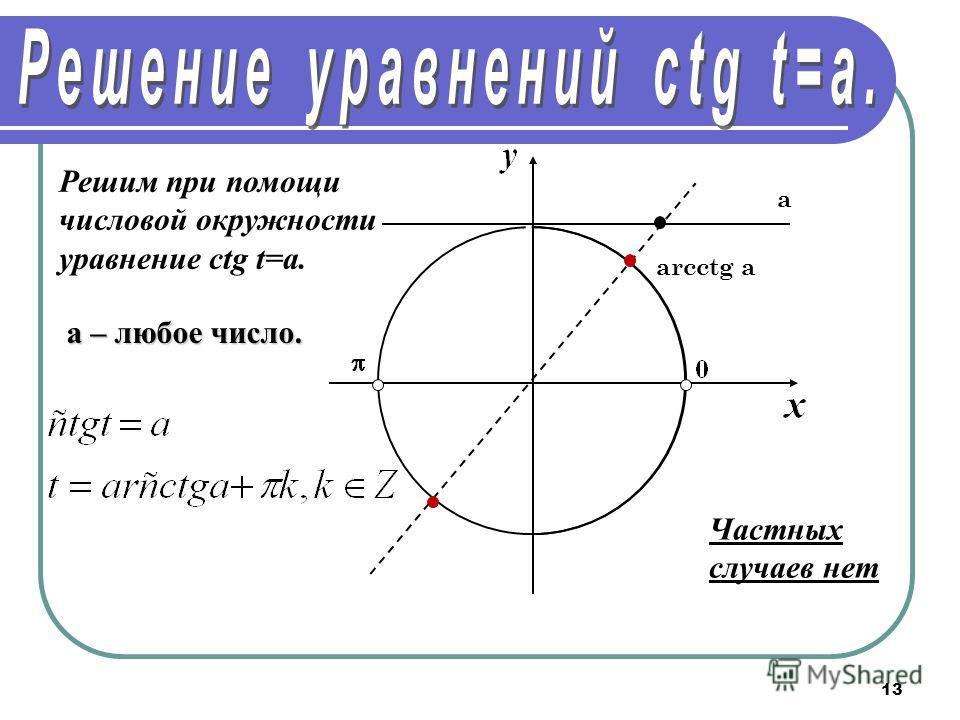 13 Решим при помощи числовой окружности уравнение сtg t=a. arcctg a а a – любое число. Частных случаев нет