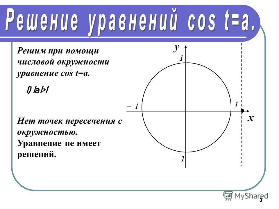 3 Решим при помощи числовой окружности уравнение cos t=a. 1) I а I>1 Нет точек пересечения с окружностью. Уравнение не имеет решений.