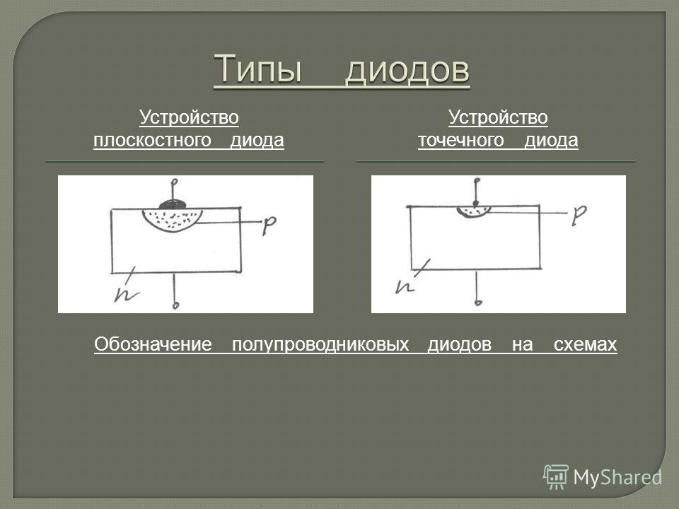 Устройство плоскостного диода Устройство точечного диода Обозначение полупроводниковых диодов на схемах