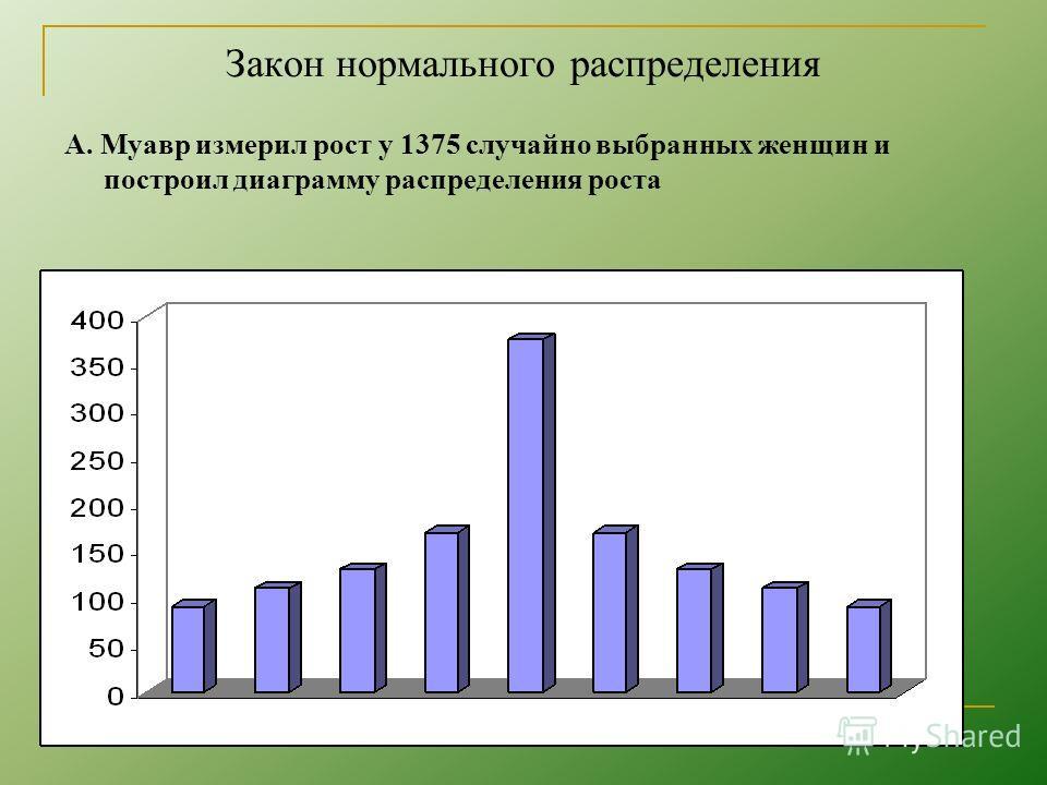 Закон нормального распределения А. Муавр измерил рост у 1375 случайно выбранных женщин и построил диаграмму распределения роста
