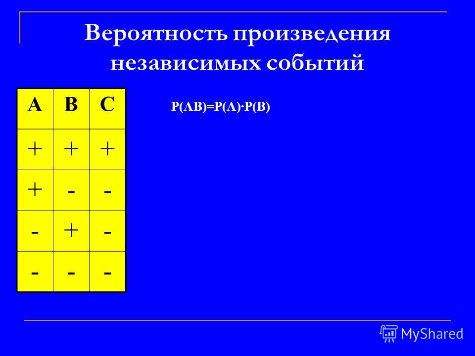 Вероятность произведения независимых событий ABC +++ +-- -+- --- P(AB)=P(A)·P(B)