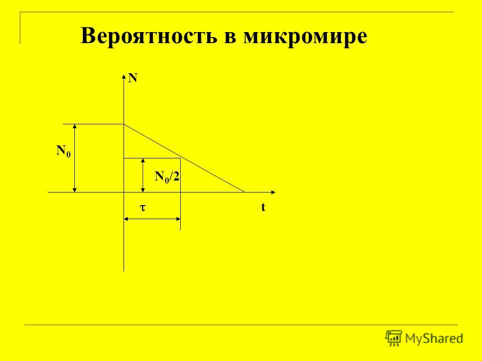 Вероятность в микромире t N N 0 /2 N0N0