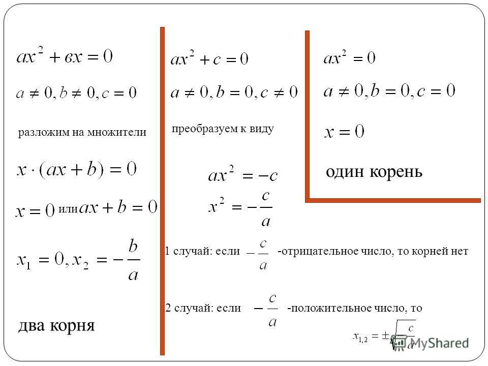один корень разложим на множители или два корня преобразуем к виду 1 случай: если -отрицательное число, то корней нет 2 случай: если -положительное число, то