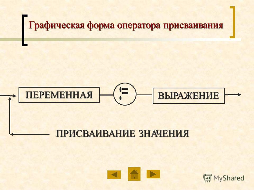 4 Графическая форма оператора присваивания ПЕРЕМЕННАЯ ВЫРАЖЕНИЕ ПРИСВАИВАНИЕ ЗНАЧЕНИЯ