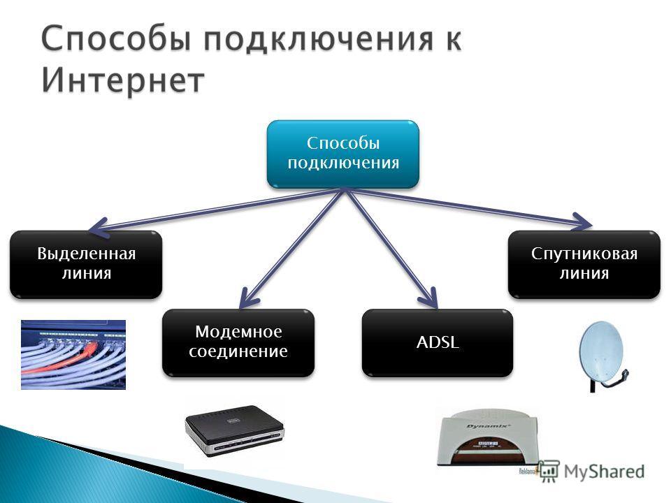 Способы подключения ADSL Выделенная линия Модемное соединение Спутниковая линия