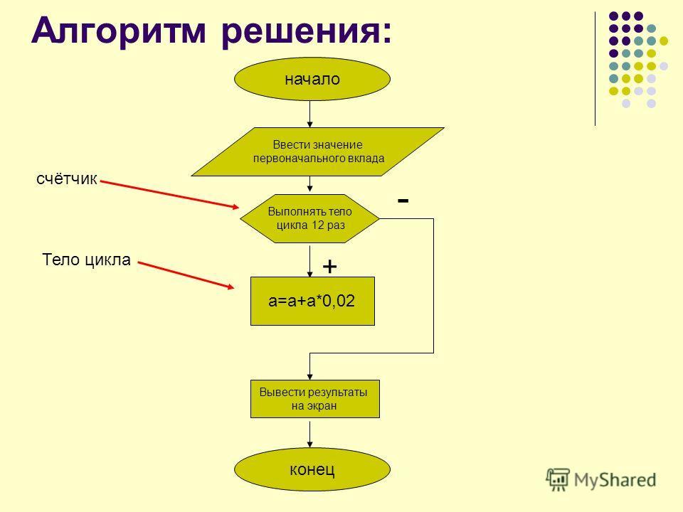 Алгоритм решения: начало Ввести значение первоначального вклада Выполнять тело цикла 12 раз а=а+а*0,02 Вывести результаты на экран конец - + счётчик Тело цикла