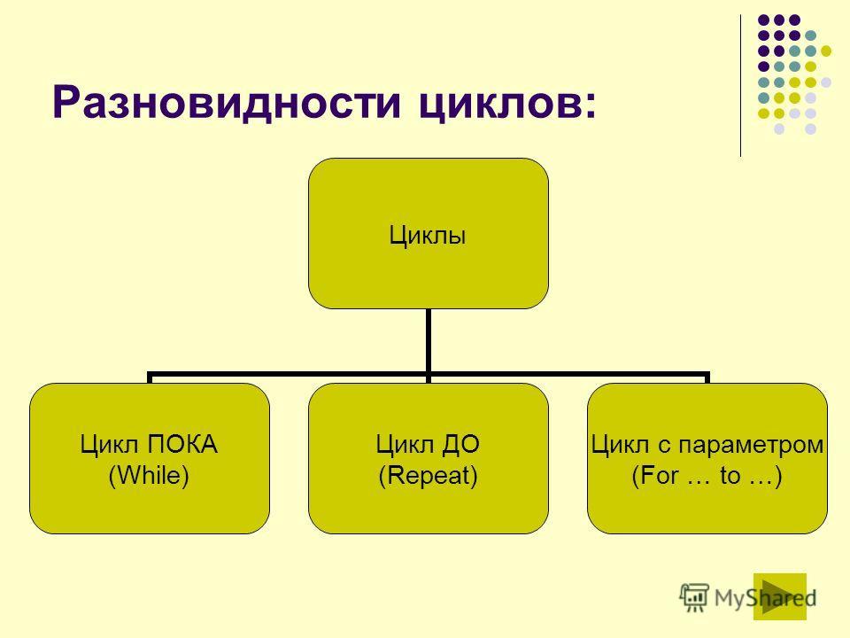 Разновидности циклов: Циклы Цикл ПОКА (While) Цикл ДО (Repeat) Цикл с параметром (For … to …)