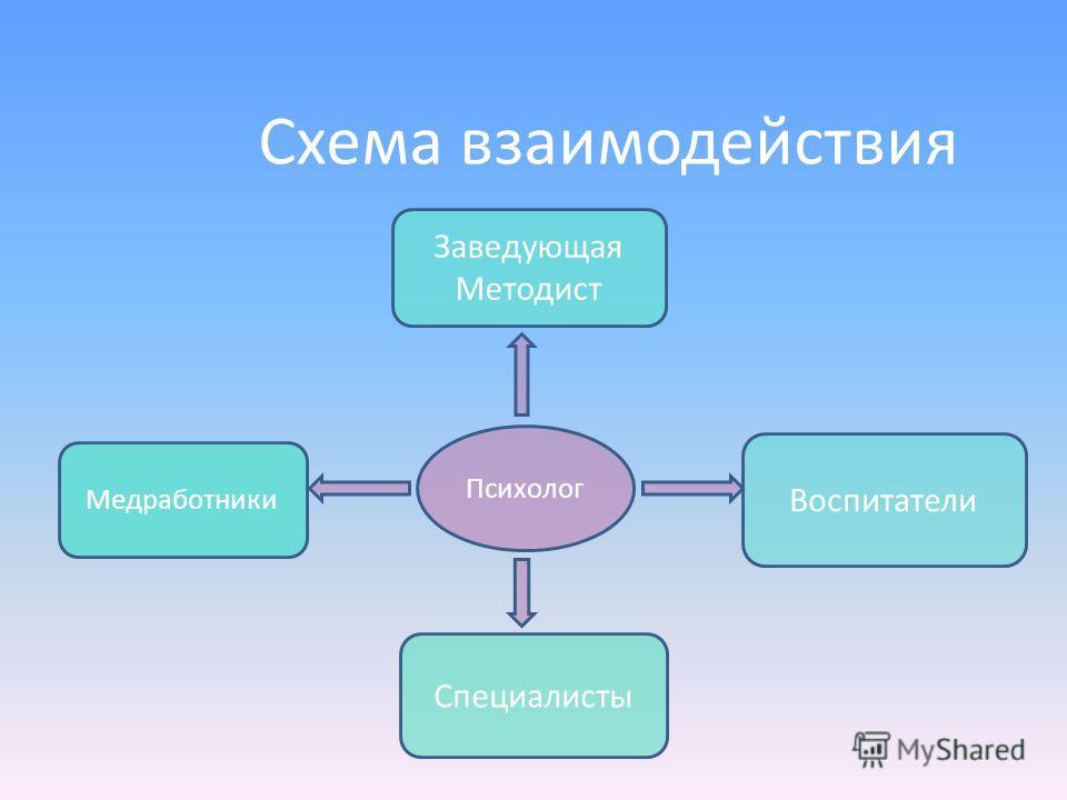 Схема взаимодействия Заведующая Методист Воспитатели Специалисты Медработники Психолог
