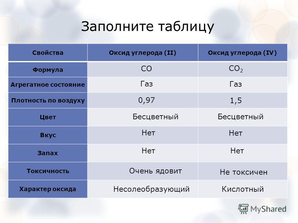 Заполните таблицу СвойстваОксид углерода (II)Оксид углерода (IV) Формула Агрегатное состояние Плотность по воздуху Цвет Вкус Запах Токсичность Характер оксида Газ 0,97 1,5 Бесцветный Нет Очень ядовит Не токсичен Несолеобразующий Кислотный СО 2 СО