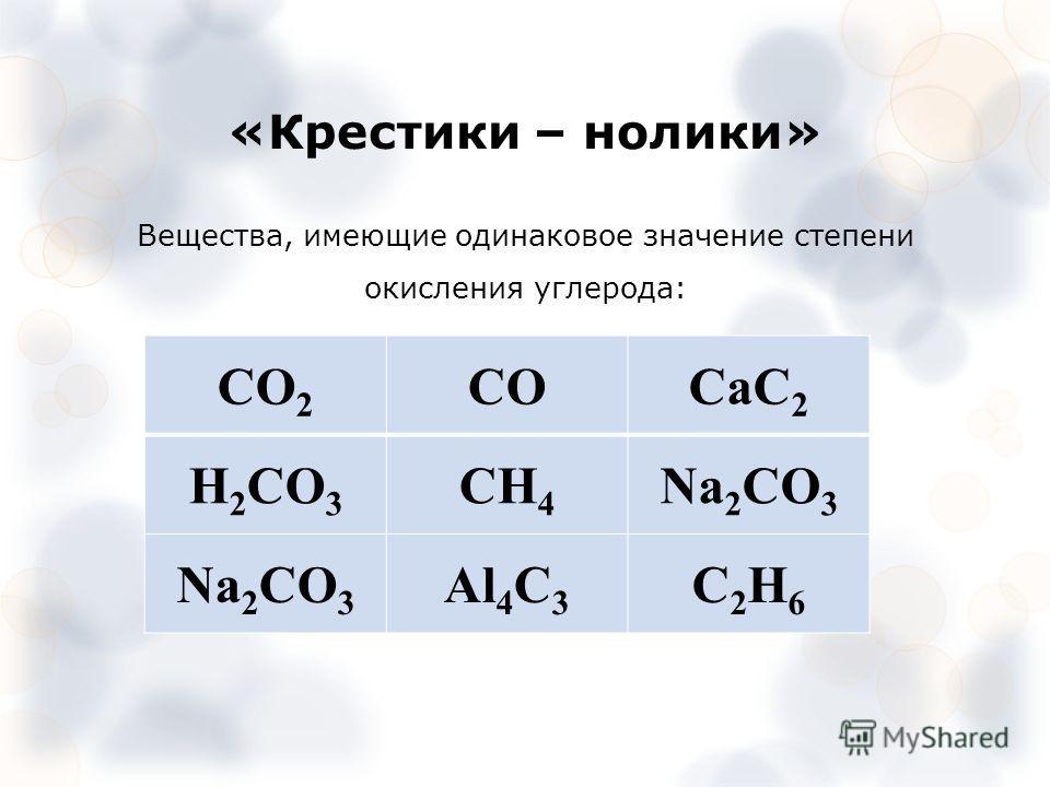 «Крестики – нолики» Вещества, имеющие одинаковое значение степени окисления углерода: CO 2 СОCaC 2 H 2 CO 3 CH 4 Na 2 CO 3 Al 4 C 3 C2H6C2H6