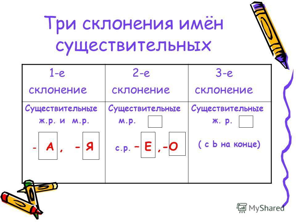 Три склонения имён существительных 1-е склонение 2-е склонение 3-е склонение Существительные ж.р. и м.р. - А, - Я Существительные м.р. с.р. – Е,-О Существительные ж. р. ( с Ь на конце)