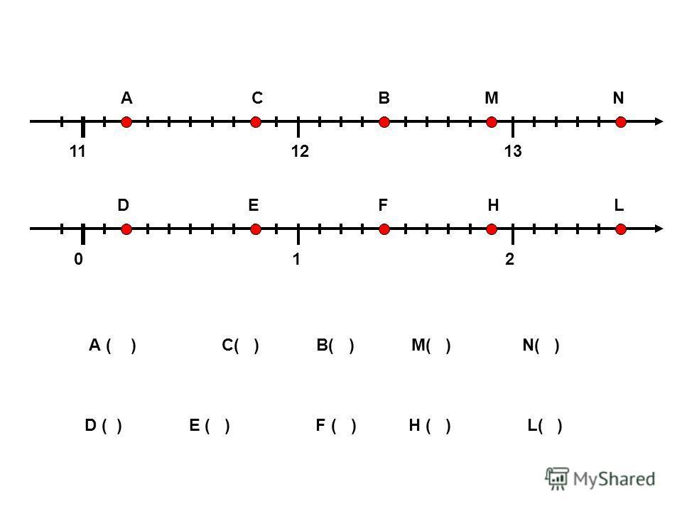 0 1 2 11 12 13 А С В М N D E F H L А ( ) С( ) В( ) М( ) N( ) D ( ) E ( ) F ( ) H ( ) L( )