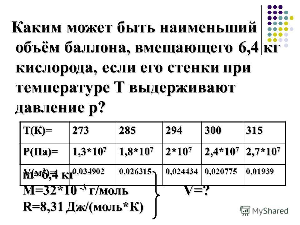 Каким может быть наименьший объём баллона, вмещающего 6,4 кг объём баллона, вмещающего 6,4 кг кислорода, если его стенки при кислорода, если его стенки при температуре Т выдерживают температуре Т выдерживают давление р? давление р? Т(К)=2732852943003