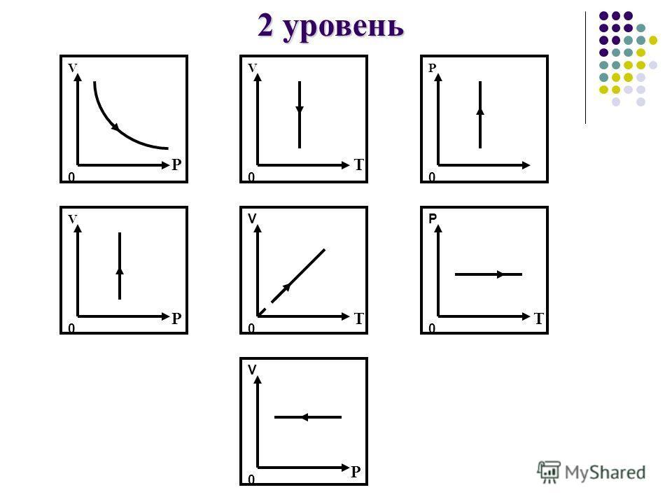 V0V0 V 0V 0 P0P0 V0V0 P0P0 V0V0 V0V0 PT P P T T 2 уровень