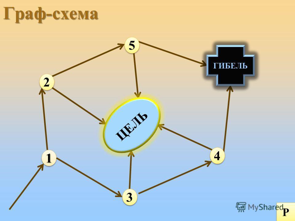 Граф-схема11 5 5 2 2 4 4 3 3 ЦЕЛЬ ГИБЕЛЬ Р Р