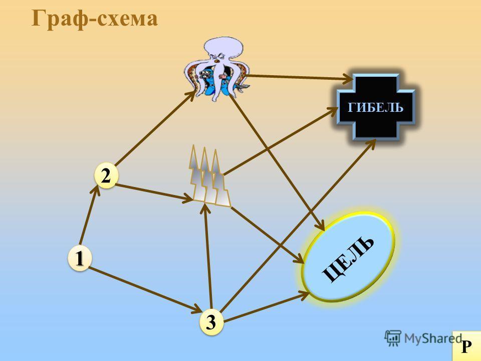 Граф-схема11 2 2 3 3 ЦЕЛЬ ГИБЕЛЬ Р Р