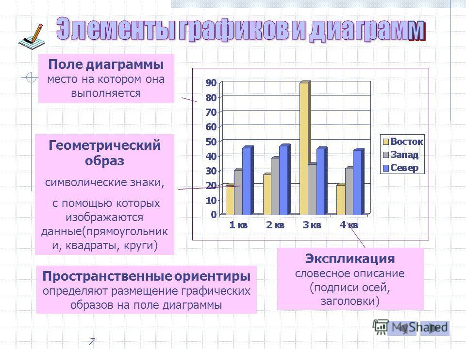 6 Для построения диаграмм используют Мастер диаграмм. Мастер диаграмм – программный модуль, серия диалоговых окон, позволяющих за конечное число шагов создать или отредактировать диаграмму или график. Способы вызова Мастера диаграмм: 1. Меню Вставка