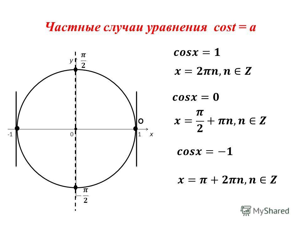 Частные случаи уравнения cost = a x y 0 1 О