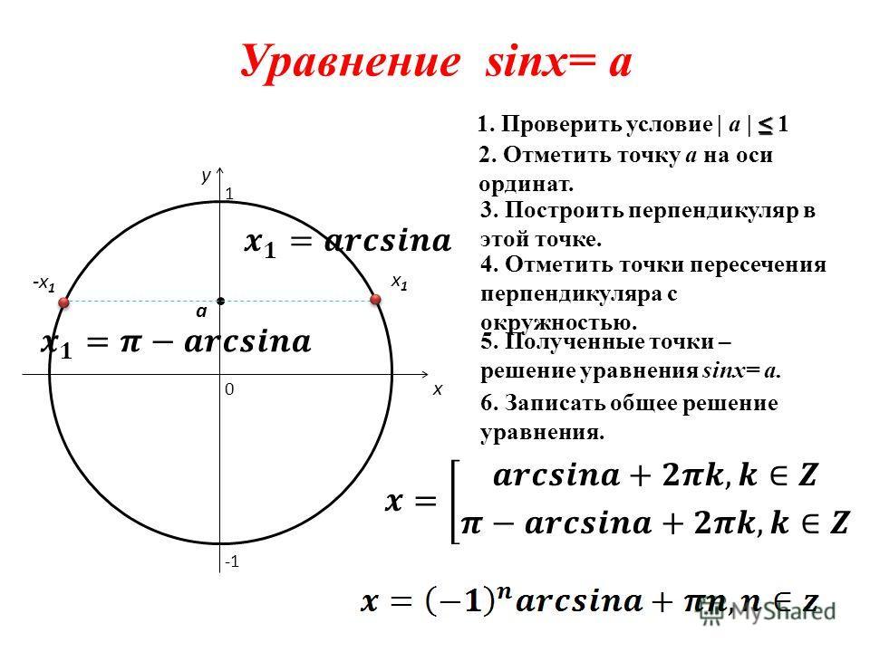 Уравнение sinx= a 0 x y 2. Отметить точку а на оси ординат. 3. Построить перпендикуляр в этой точке. 4. Отметить точки пересечения перпендикуляра с окружностью. 5. Полученные точки – решение уравнения sinx= a. 6. Записать общее решение уравнения. 1.