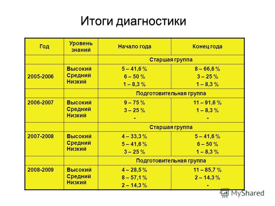Итоги диагностики Год Уровень знаний Начало годаКонец года Старшая группа 2005-2006 Высокий Средний Низкий 5 – 41,6 % 6 – 50 % 1 – 8,3 % 8 – 66,6 % 3 – 25 % 1 – 8,3 % Подготовительная группа 2006-2007Высокий Средний Низкий 9 – 75 % 3 – 25 % - 11 – 91