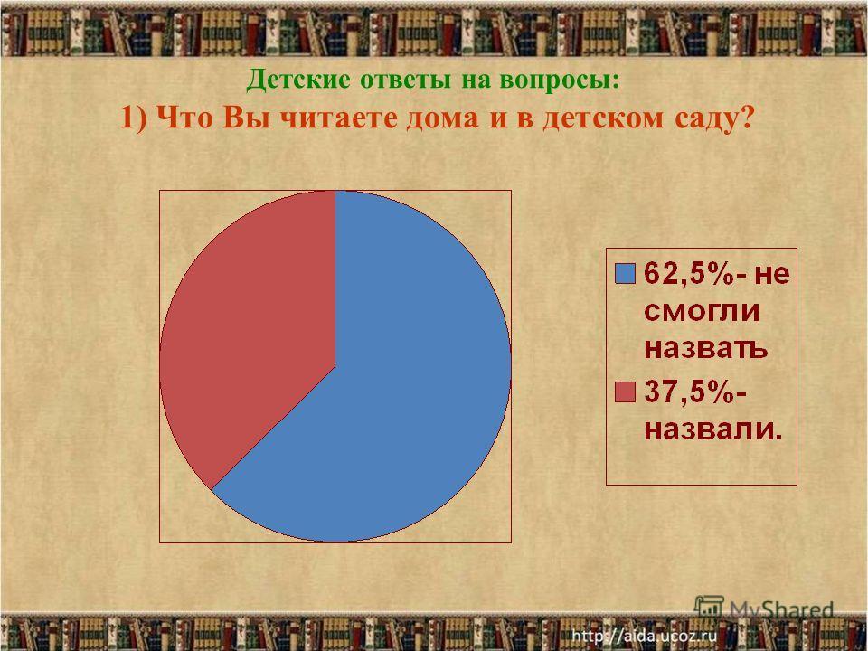 Детские ответы на вопросы: 1) Что Вы читаете дома и в детском саду?