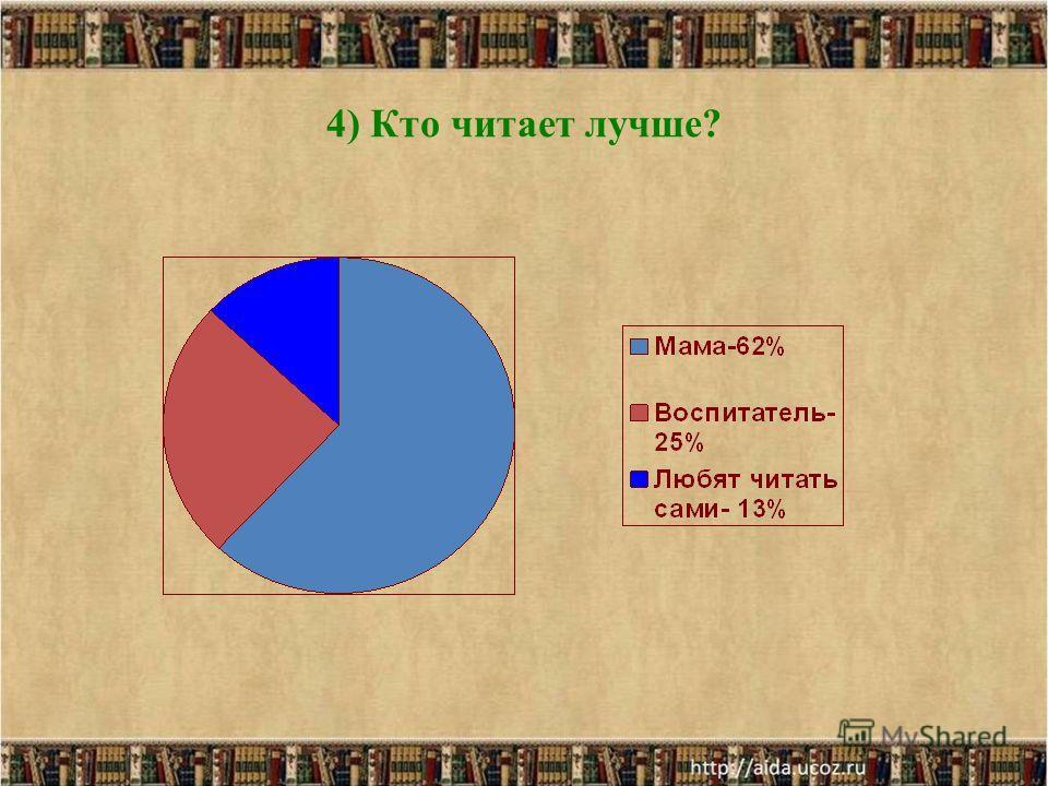 4) Кто читает лучше?