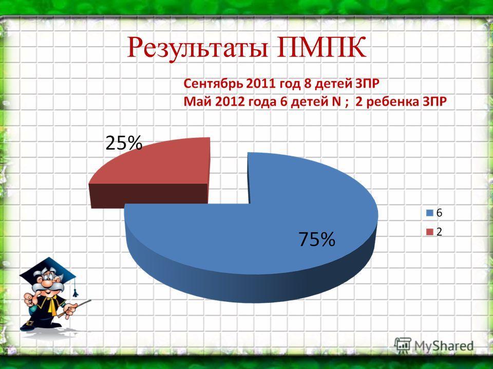 Результаты ПМПК
