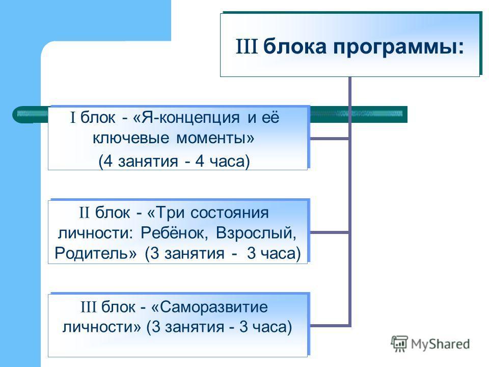 блока программы: блок - «Я-концепция и её ключевые моменты» (4 занятия - 4 часа) блок - «Три состояния личности: Ребёнок, Взрослый, Родитель» (3 занятия - 3 часа) блок - «Саморазвитие личности» (3 занятия - 3 часа)