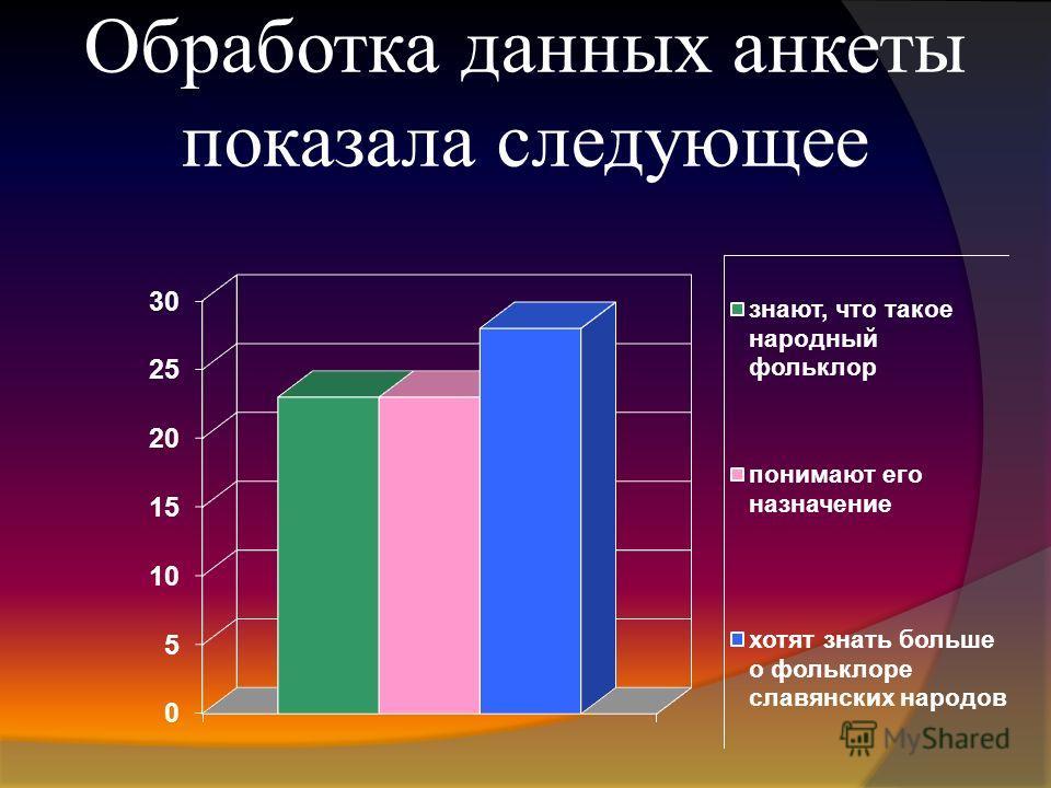 Обработка данных анкеты показала следующее