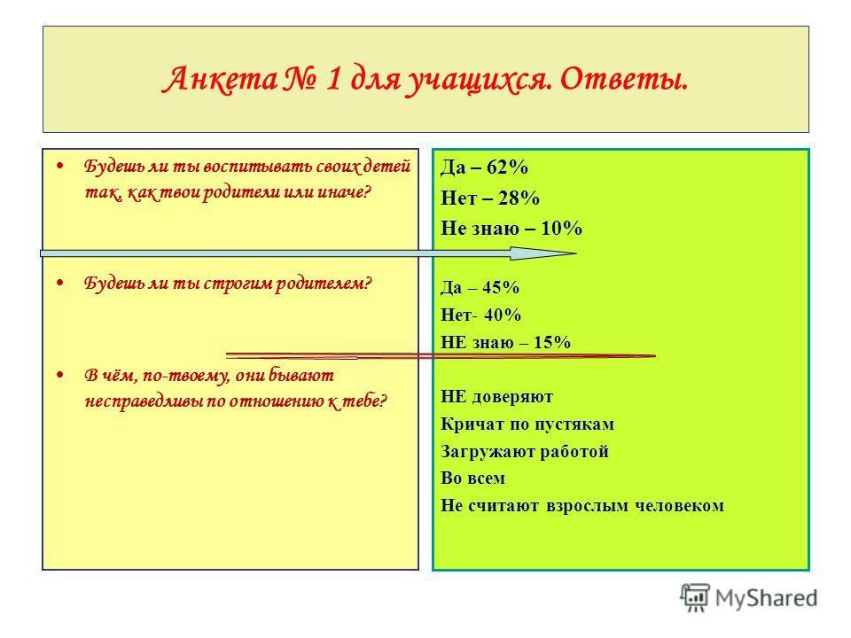 Анкета 1 для учащихся. Ответы. Будешь ли ты воспитывать своих детей так, как твои родители или иначе? Будешь ли ты строгим родителем? В чём, по-твоему, они бывают несправедливы по отношению к тебе? Да – 62% Нет – 28% Не знаю – 10% Да – 45% Нет- 40% Н