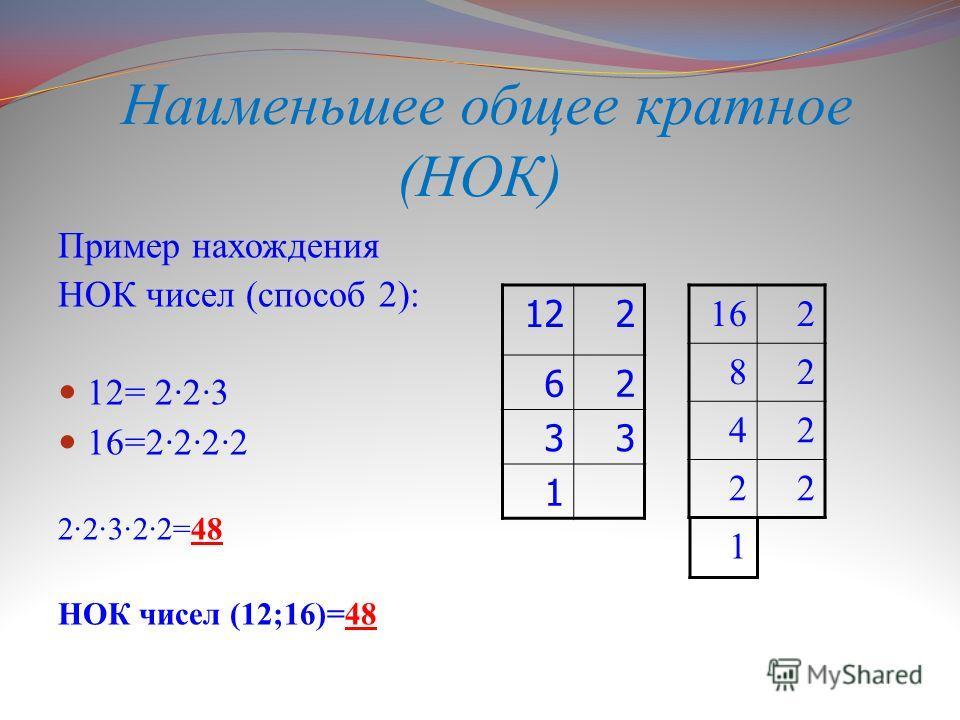 Наименьшее общее кратное (НОК) Пример нахождения НОК чисел (способ 2): 12= 2·2·3 16=2·2·2·2 2·2·3·2·2=48 НОК чисел (12;16)=48 122 62 33 1 162 82 42 22 1