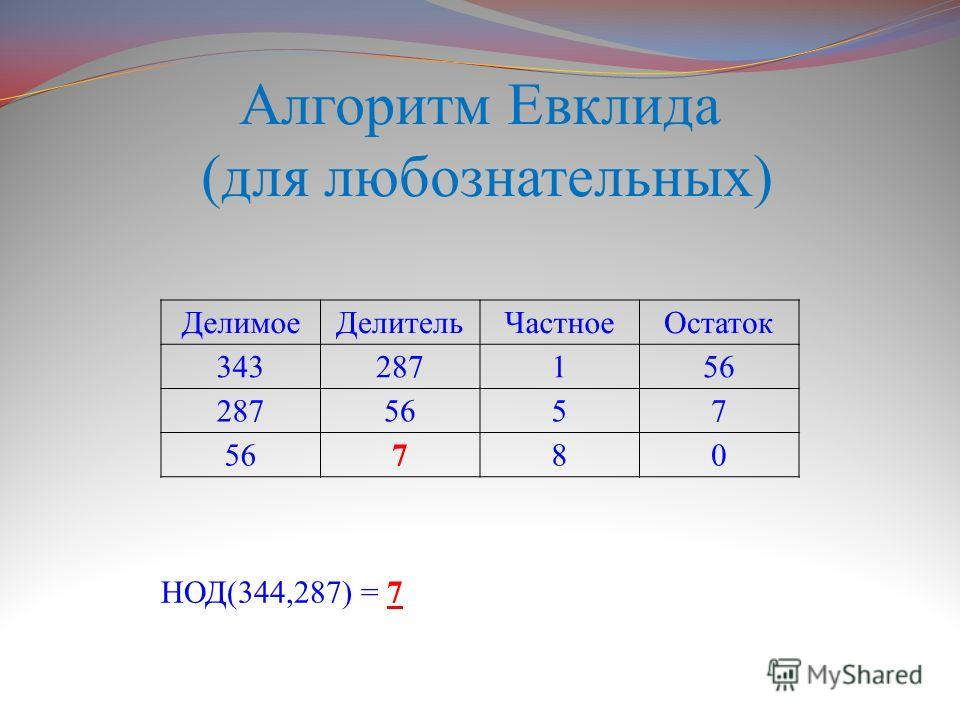 Алгоритм Евклида (для любознательных) ДелимоеДелительЧастноеОстаток 343287156 2875657 780 НОД(344,287) = 7