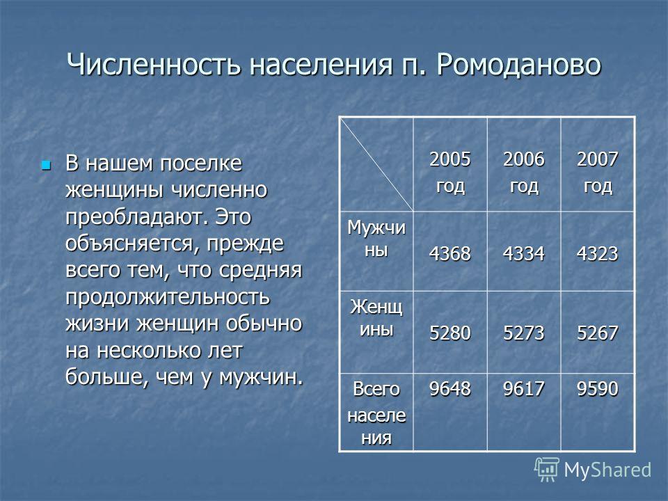 Численность населения п. Ромоданово В нашем поселке женщины численно преобладают. Это объясняется, прежде всего тем, что средняя продолжительность жизни женщин обычно на несколько лет больше, чем у мужчин. В нашем поселке женщины численно преобладают
