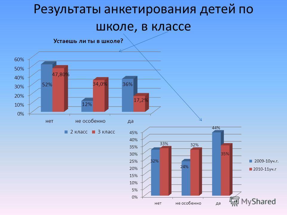 Результаты анкетирования детей по школе, в классе