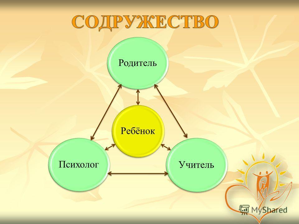 РебёнокРодитель Учитель Психолог