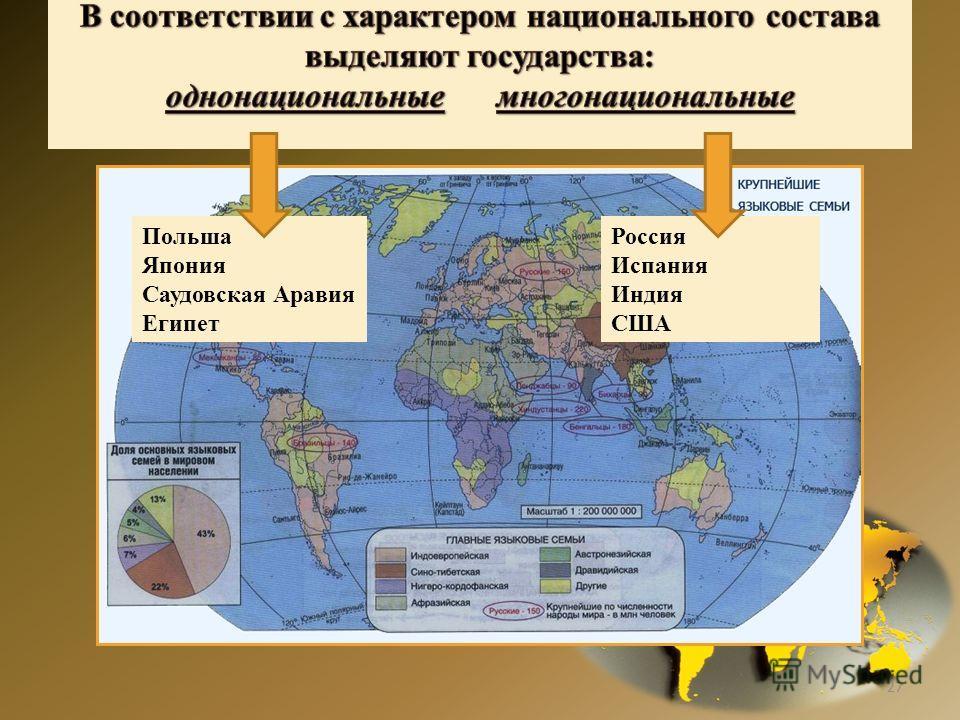 27 Польша Япония Саудовская Аравия Египет Россия Испания Индия США