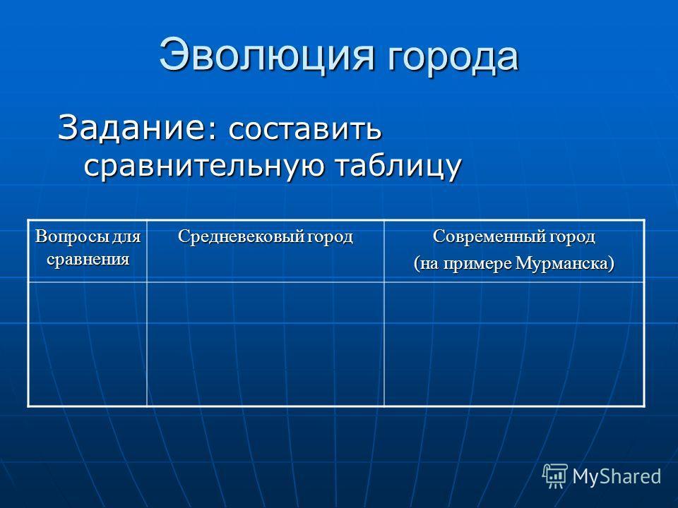Эволюция города Задание : составить сравнительную таблицу Вопросы для сравнения Средневековый город Современный город (на примере Мурманска)