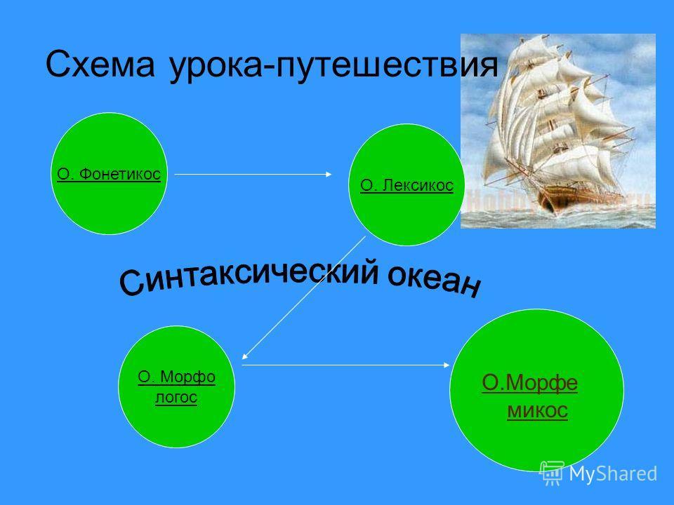 Схема урока-путешествия О.Морфе микос О. Лексикос О. Фонетикос О. Морфо логос