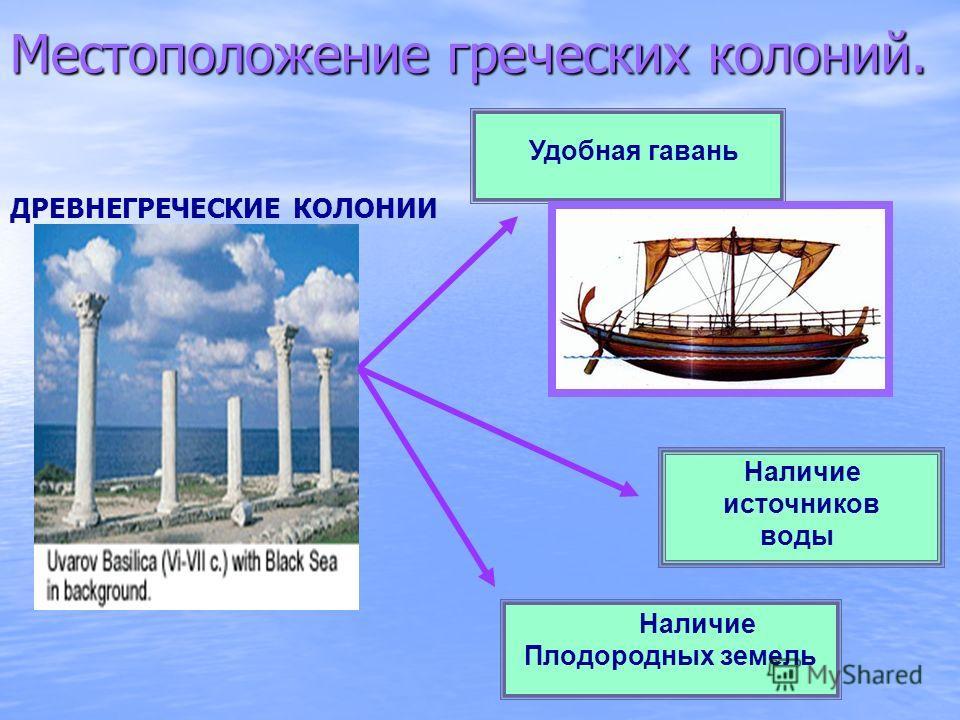 Удобная гавань Наличие источников воды Наличие Плодородных земель ДРЕВНЕГРЕЧЕСКИЕ КОЛОНИИ