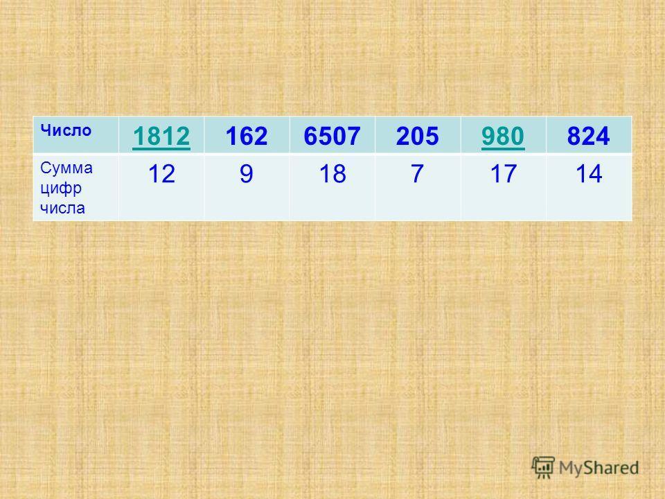 Число 18121626507205980824 Сумма цифр числа 1291871714