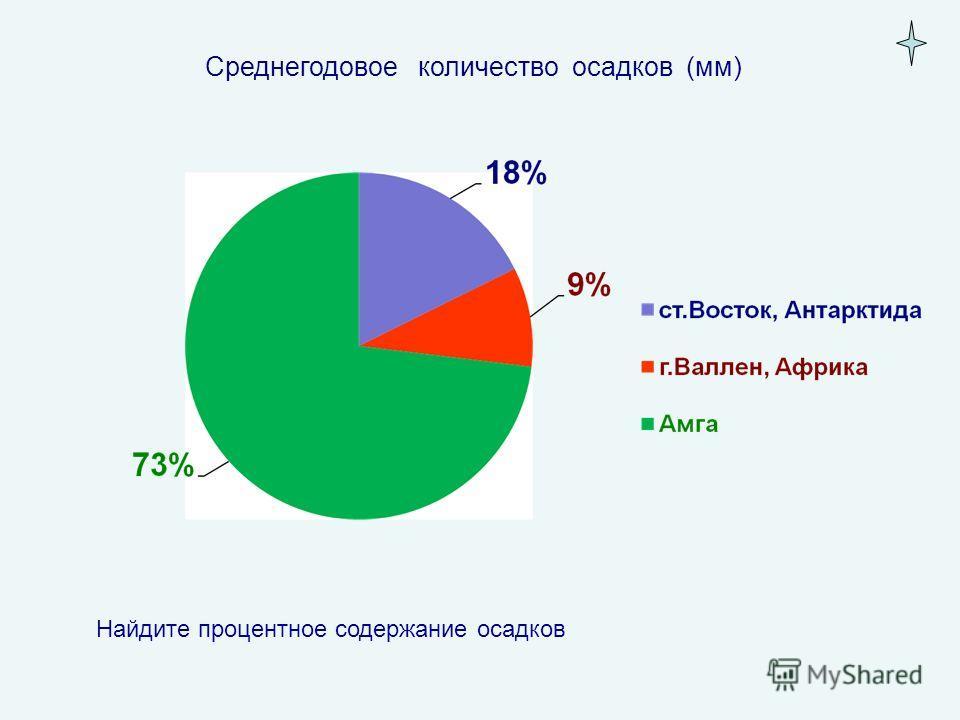Среднегодовое количество осадков (мм) Найдите процентное содержание осадков