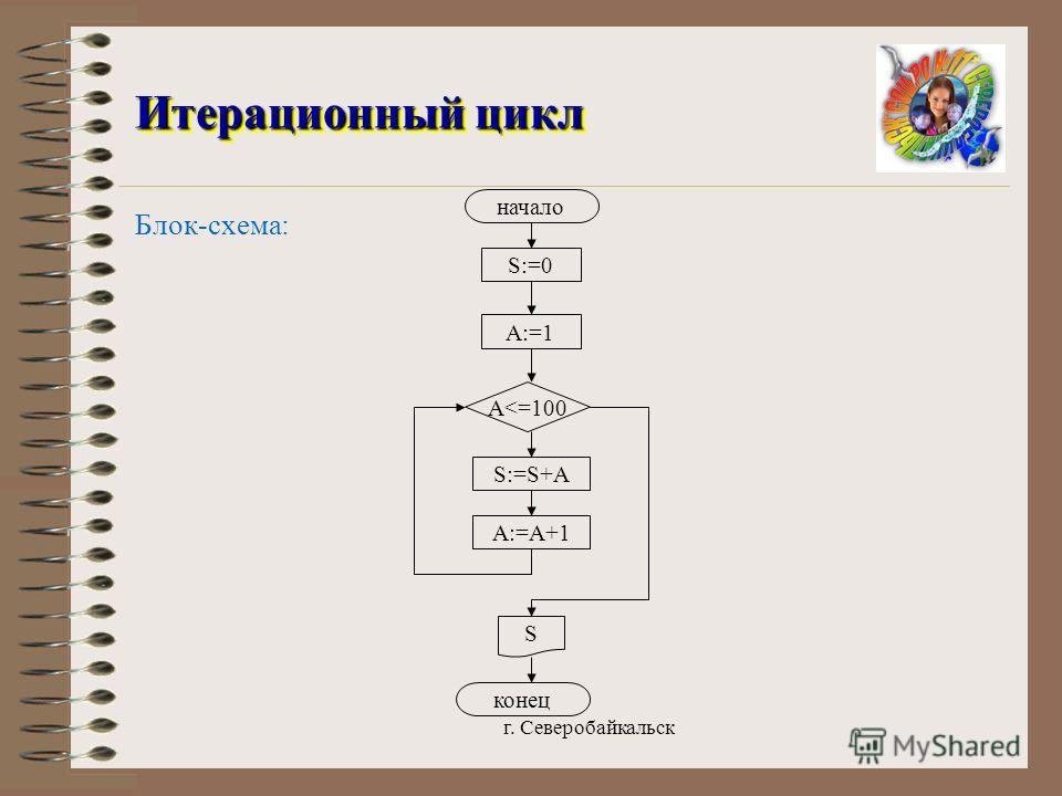 г. Северобайкальск Итерационный цикл Итерационный цикл Блок-схема: конец A:=1 S:=0 A