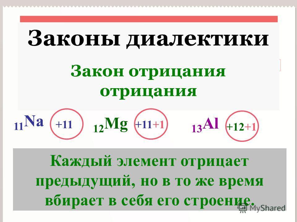 INSERT YOUR HEADLINE HERE Законы диалектики Закон отрицания отрицания 11 Na +11+11+1 +12+1 12 Mg 13 Al Каждый элемент отрицает предыдущий, но в то же время вбирает в себя его строение.