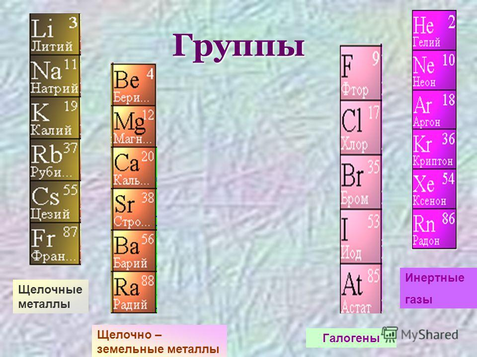 Группы Щелочные металлы Щелочно – земельные металлы Галогены Инертные газы