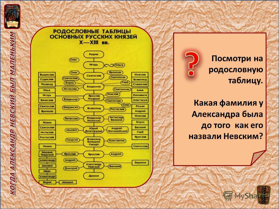 Посмотри на родословную таблицу. Какая фамилия у Александра была до того как его назвали Невским? © ПТВ